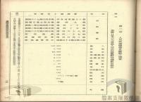 臺灣光復初期的接收與治理>臺灣接收工作>軍事接收>軍事物資接收