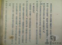 民國38 年以後臺灣政治發展>臺灣國際地位的確立>臺灣地位未定論