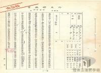 民國38 年以後臺灣政治發展>外交關係(國際關係)>保釣運動