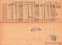 民國34年至70年臺灣經濟發展>重振臺灣經濟>公地放領政策