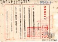 民國34年至70年臺灣經濟發展>日本投降與遷臺初期的經濟問題>禁止進口事項