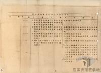 民國34年至70年臺灣經濟發展>推動貿易>改進海關業務
