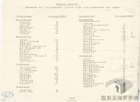 民國34年至70年臺灣經濟發展>產業轉型>國際技術合作