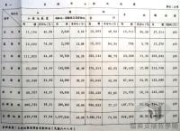 臺灣農工業發展與轉型>農業建設與發展>山坡地保育