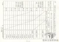 臺灣農工業發展與轉型>第二次進口替代時期>十四項建設
